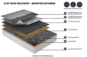 Example Modified Bitumen Roof Recovery