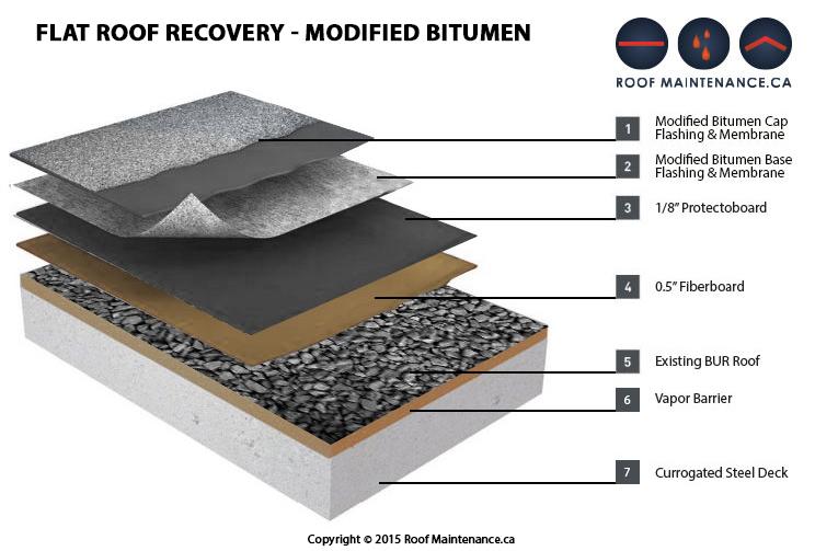 Bitumen Roofs Amp Bitumen Roofing